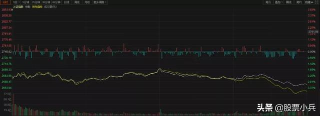 明天股市是涨是跌分析,今日大盘大跌原因已查明,明日大盘大概率这么走