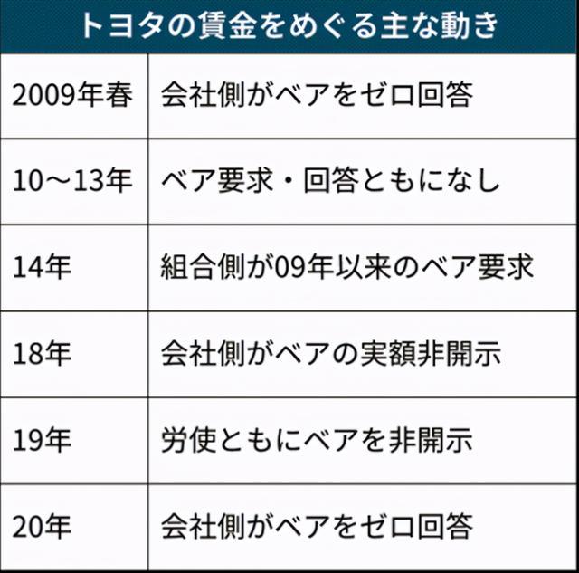 丰田将推薪酬新政,涉及全球6.5万名员工