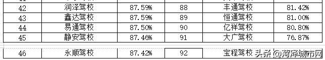 菏泽最新驾校排名!快看看你所在的驾校排名多少?插图(11)