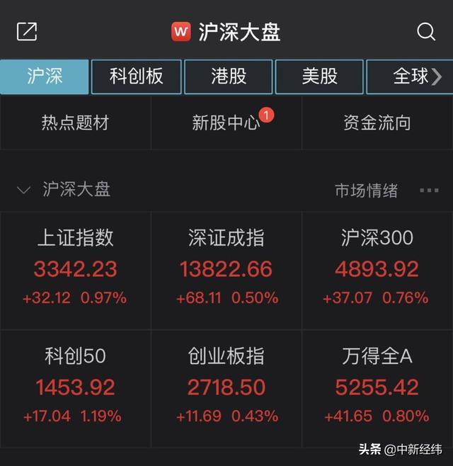 A股震荡走高:沪指半日涨0.97% 白酒板块走强