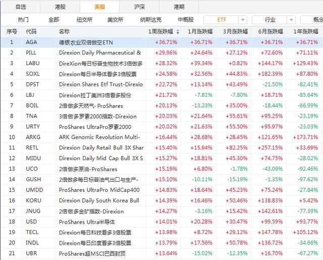 ETF周报 |黄金周美股暴涨!医药ETF最高涨近30%