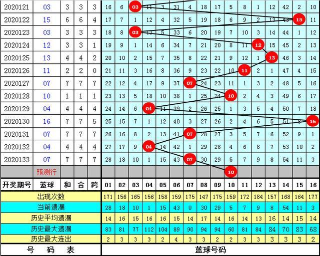 李太阳双色球第20134期:双色球单注6+1心水推荐插图2