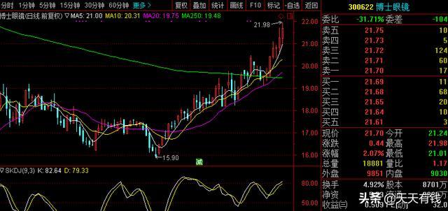 博士眼镜股票吧,A股眼镜第一股:上市净利增速大增,股价却从50跌到15,没人买账