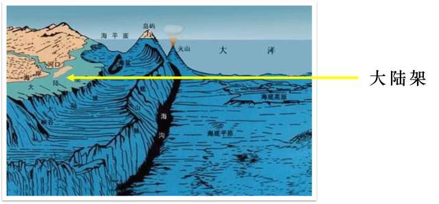 高中地理小课件导学讲义119:海底地形有哪些类型?