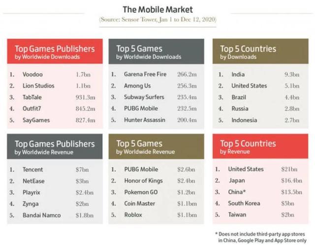 今年全球游戏业收入破1万亿人民币,数说2020游戏之最插图3