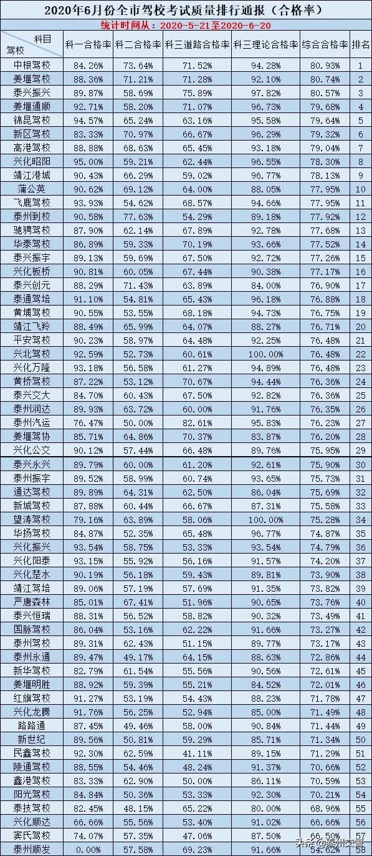驾校排名通报!2020年6月泰州驾校考试质量排行榜出炉!插图(1)