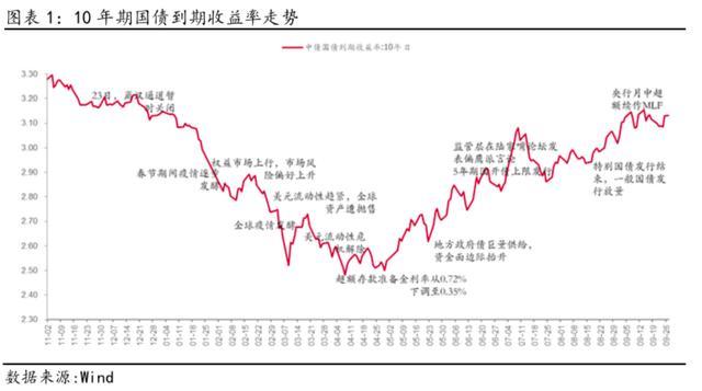 淳厚十月观市:经济延续复苏趋势,震荡行情下关注逢低买入机会