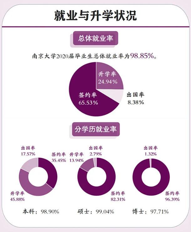 四川大学2020届大学毕业生月薪区段遍布比照