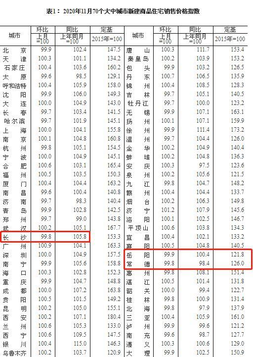 11月70城房价出炉:长沙房价同比上涨5.8%