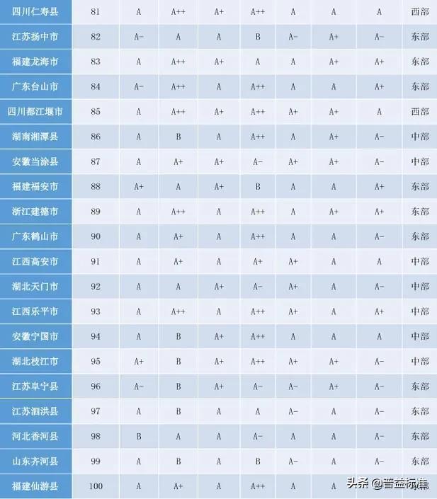 「头条」2020权威全国百强县名单出炉插图10