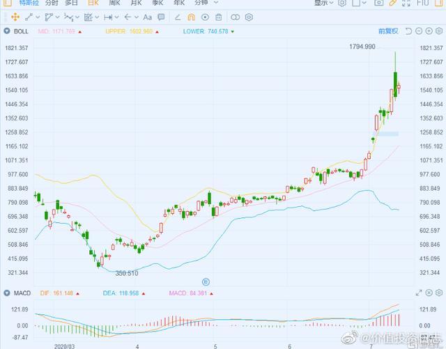 【特斯拉(TSLA)涨近5% 获投行Piper Sandler上调目标价至2322美元】 7月14日丨特斯拉(TSLA)今日股价高开,现涨幅为4.83%,报1569.34美元,暂成交46.4亿美元,最