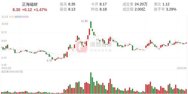 300224股票,正海磁材(300224)9月10日走势分析
