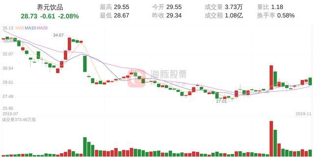 养元  股票,「筹码分析」养元饮品下跌2.08%,获利筹码占比17.22%