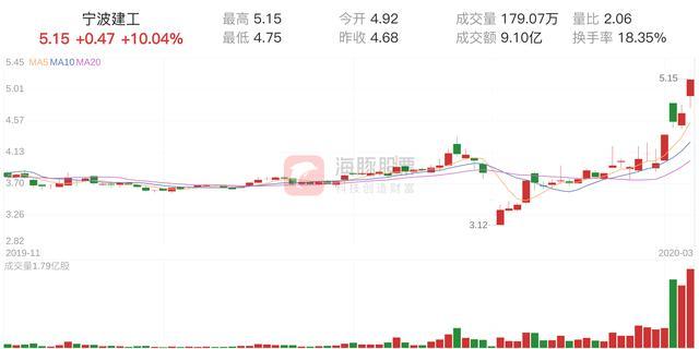 宁波股票软件,「筹码分析」宁波建工上涨10.04%,获利筹码占比100.00%