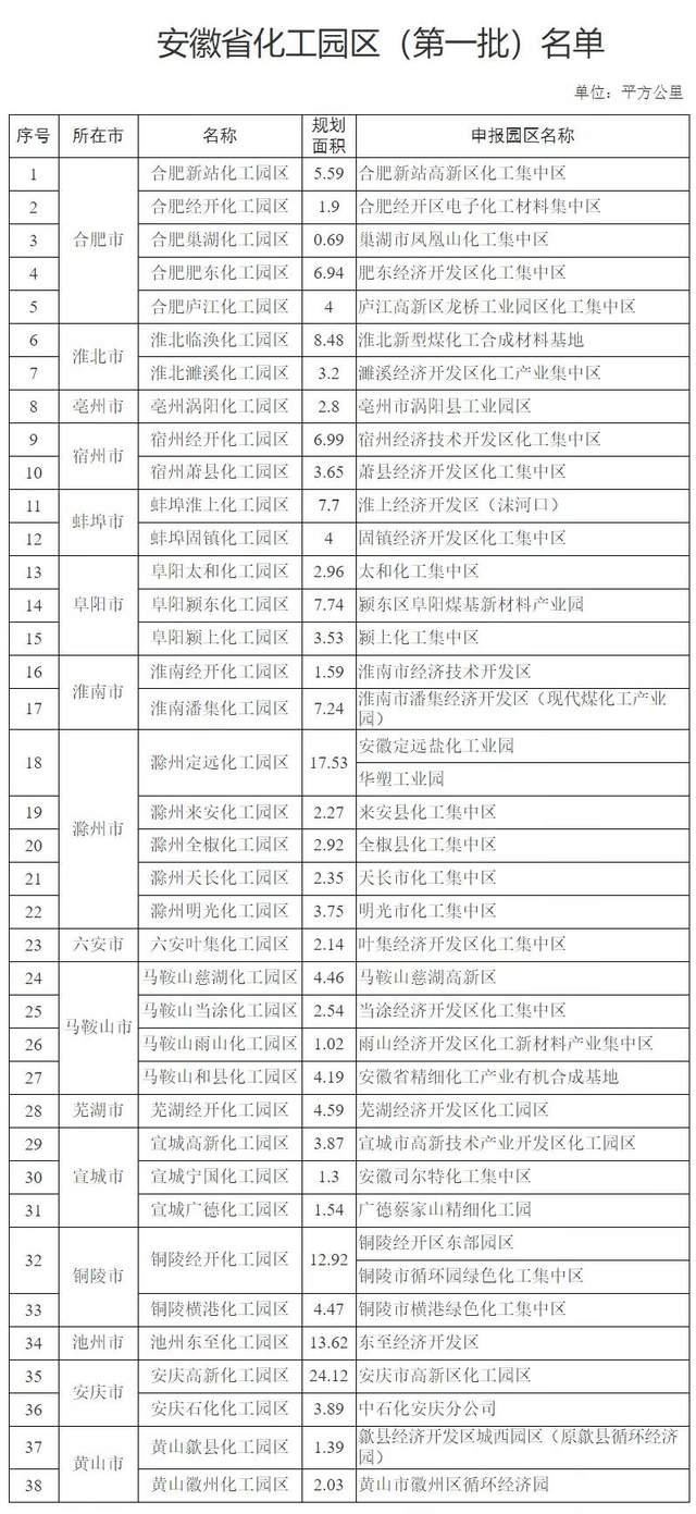 安徽省化工章鱼直播官网(第一批)名单公示(图1)