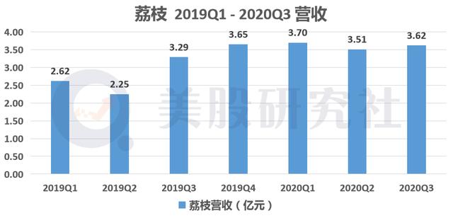 左手UGC,右手Z世代,荔枝跨过盈利分水岭将迎估值重塑