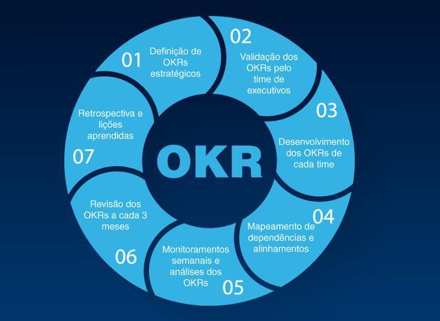 在公司中实施OKR方法的6个步骤