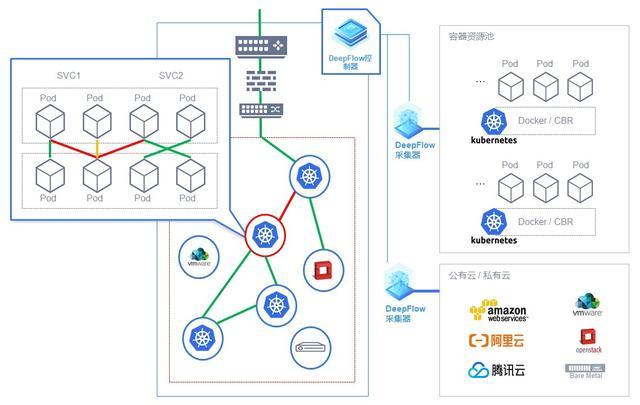 云杉网络DeepFlow容器网络监控诊断方案 解锁业务上云新挑战