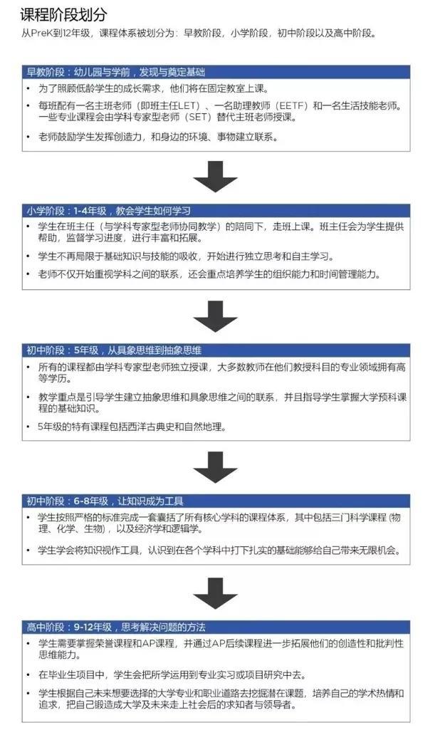 深圳福田贝赛思双语学校8月31日正式开学 外籍老师都回来了吗?