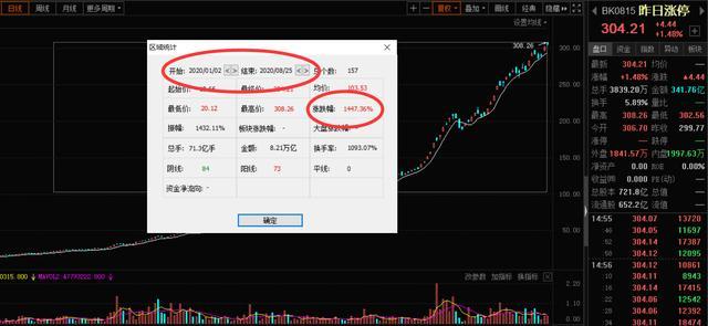 一个月轻取102%收益!北京小散选股只用一招(收藏)