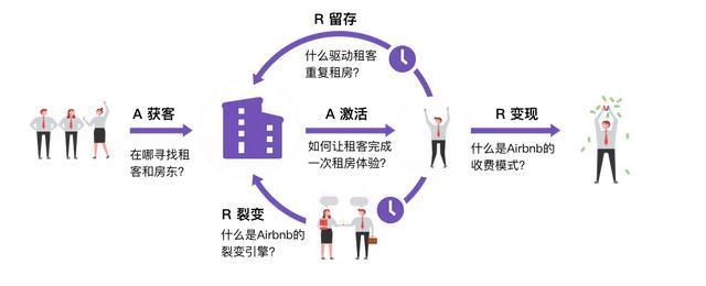 从AARRR到RARRA,你的私域增长模型过时了吗?