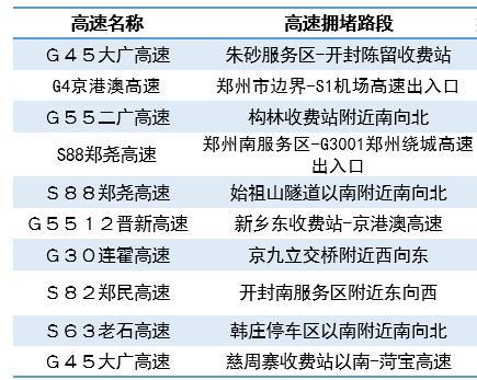 """@郑州人 十月限行日历+假期""""出游宝典""""来了"""