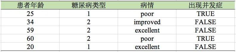把数据输入R语言后,如何进行简单的操作(二)