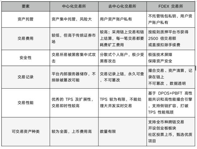 DeFi下半场:FDEX开启DEX 2.0新时代