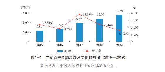 互联网巨头加速入局 增速放缓之下,消费金融转入红海市场