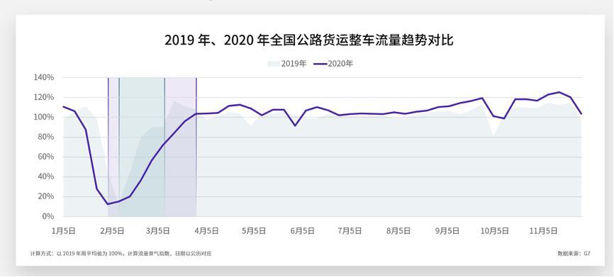 从物联网货运大数据看中国经济V型反弹