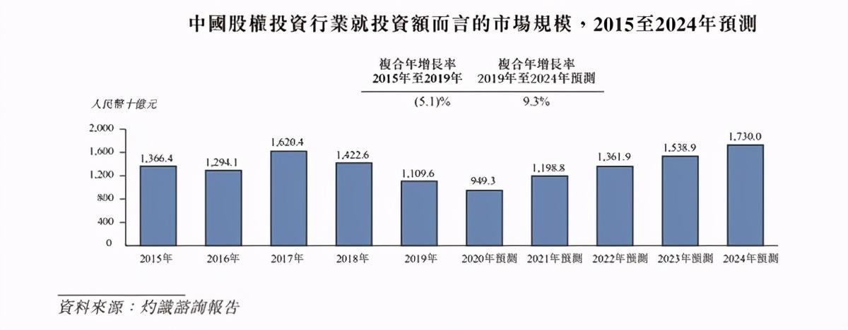 清科創業今日啟動招股 加速賦能股權投資服務