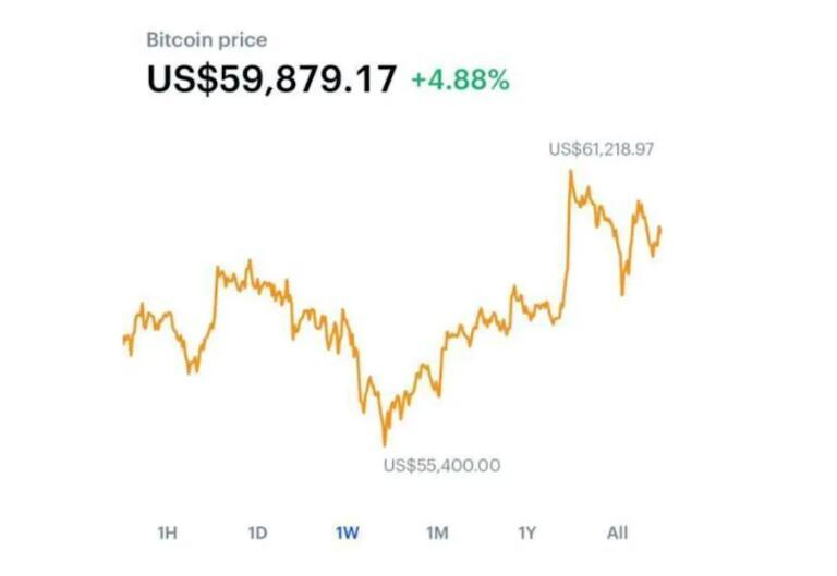 美最大加密货币加密所将上市比特币飙破6万美元直逼历史高度
