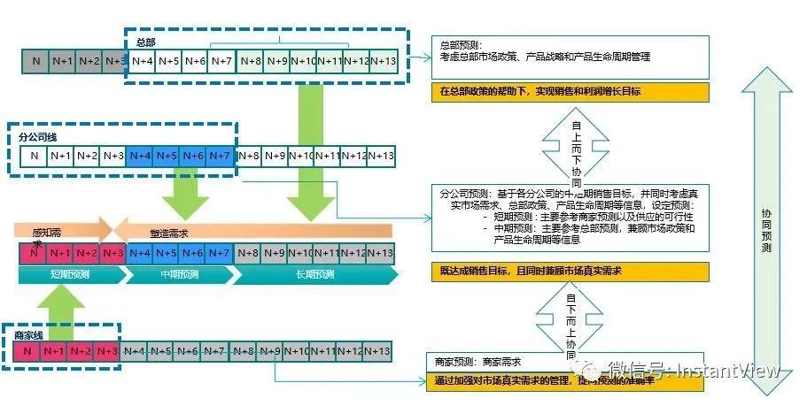 <b>数据驱动的需求预测和智能补货赋能高效供应链管理</b>