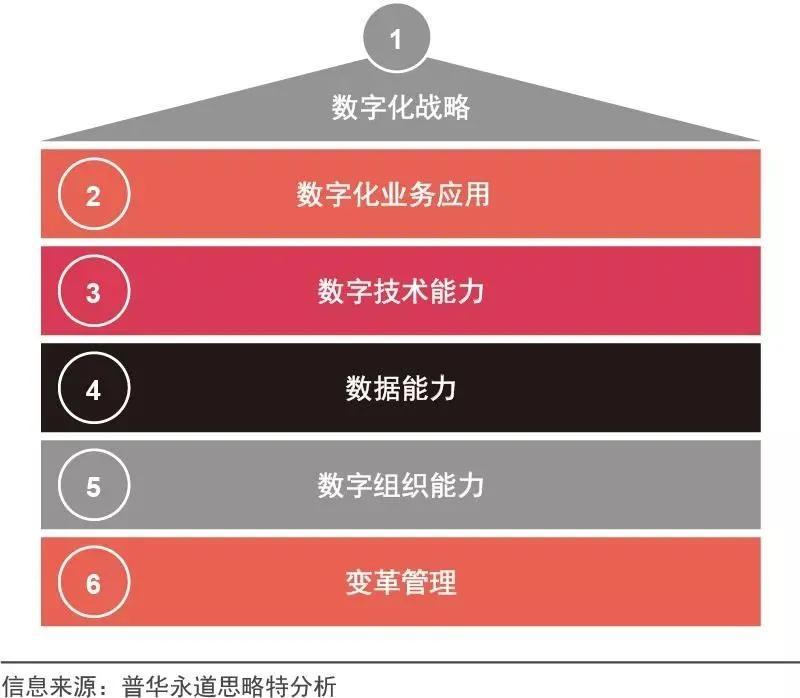 普华永道:企业如何进行数字化战略转型;盒马用快时尚思维做生鲜
