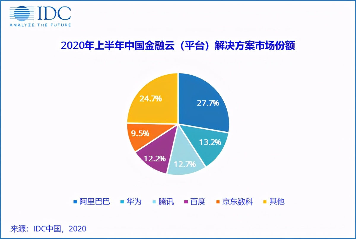 跻身金融云平台解决方案市场前五,京东数科靠的是什么?