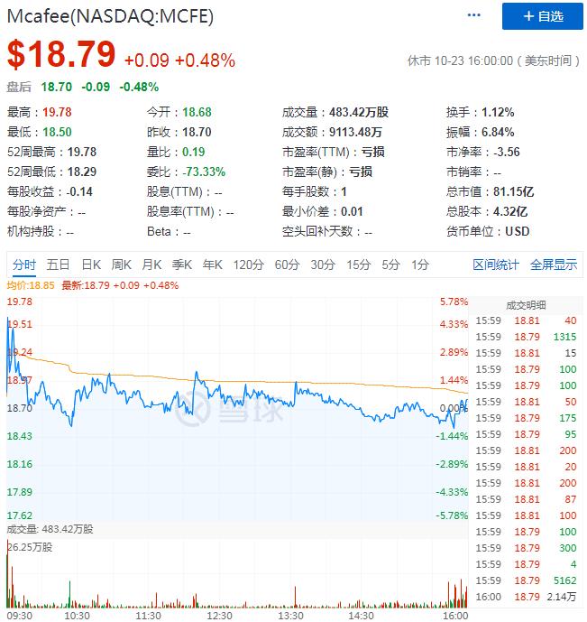 """重回美股上市,步入中年的迈克菲能否再主""""杀毒""""市场沉浮?"""