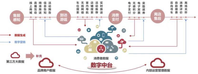 """大悦城呼唤""""第二春"""" 踩中时代节点注重精细化运营从重资产到轻重并举"""