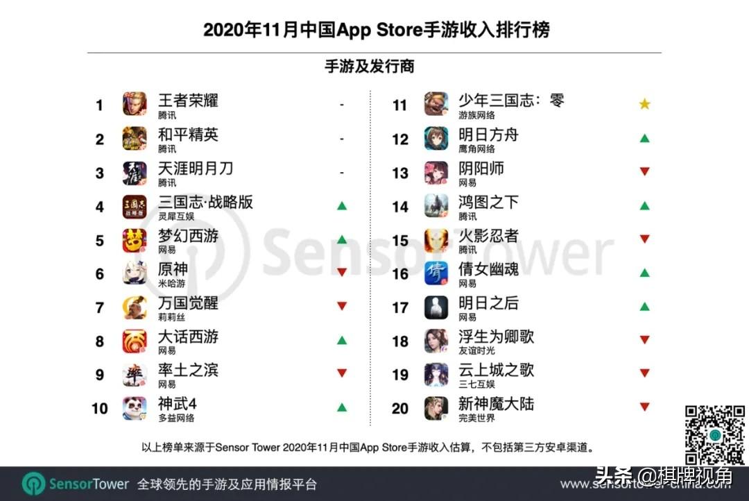 """020年11月中国手游发行商全球收入排行榜"""""""