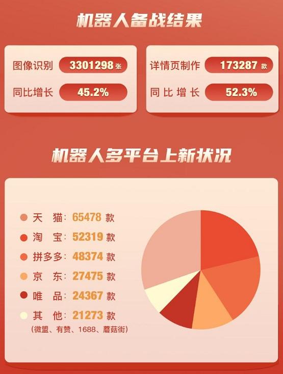 快麦设计2020双11期间详情页制作量同比增长52.3%