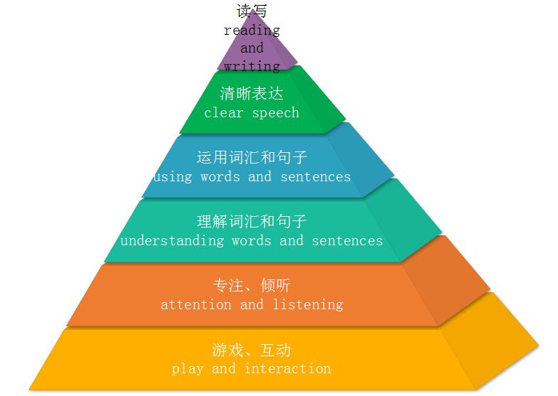 提升孩子语言能力的方法